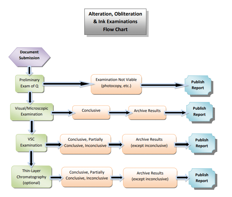 Alteration, Obliteration & Ink Examinations Flow Chart